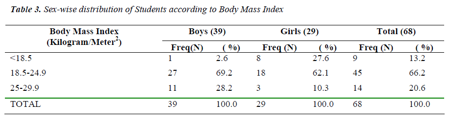 biomedres-Sex-wise-distribution-Body-Mass