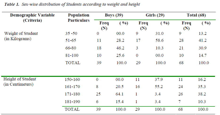 biomedres-Sex-wise-distribution-weight-height