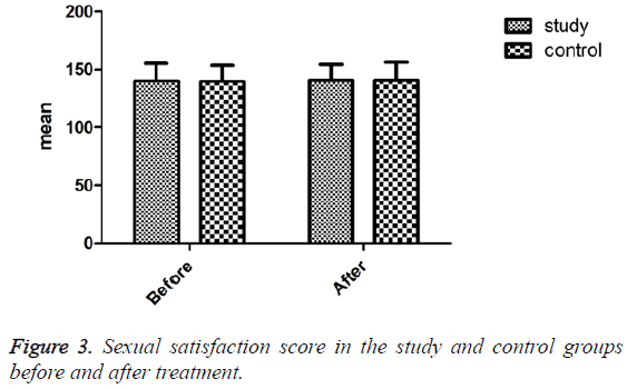 biomedres-Sexual-satisfaction-score
