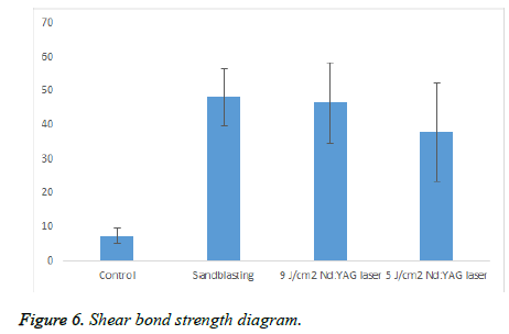 biomedres-Shear-bond