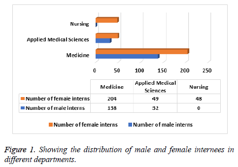biomedres-Showing-distribution