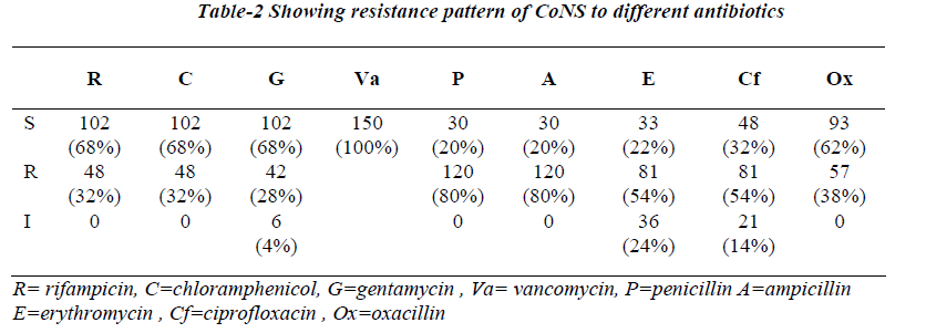biomedres-Showing-resistance