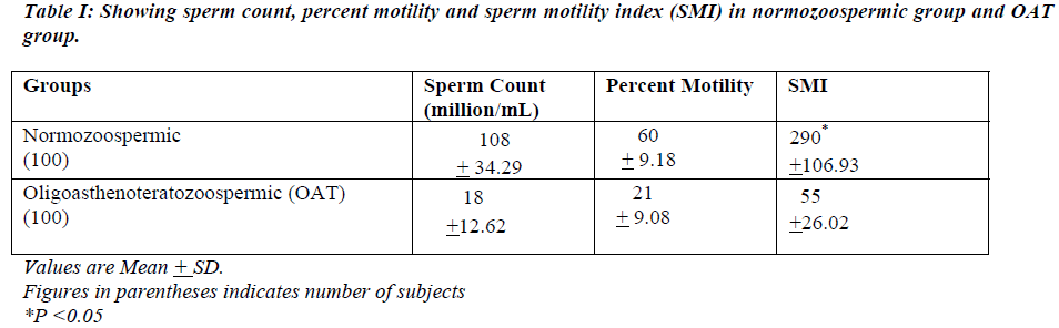 biomedres-Showing-sperm-count
