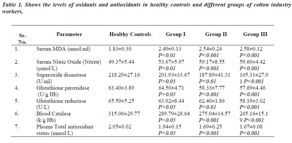 biomedres-Shows-levels-oxidants-antioxidants