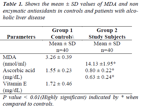 biomedres-Shows-mean-enzymatic