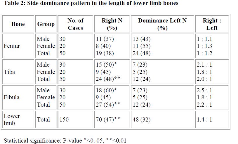biomedres-Side-dominance-pattern-length