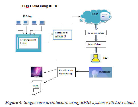 biomedres-Single-core-architecture