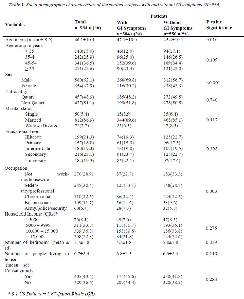 biomedres-Socio-demographic-characteristics