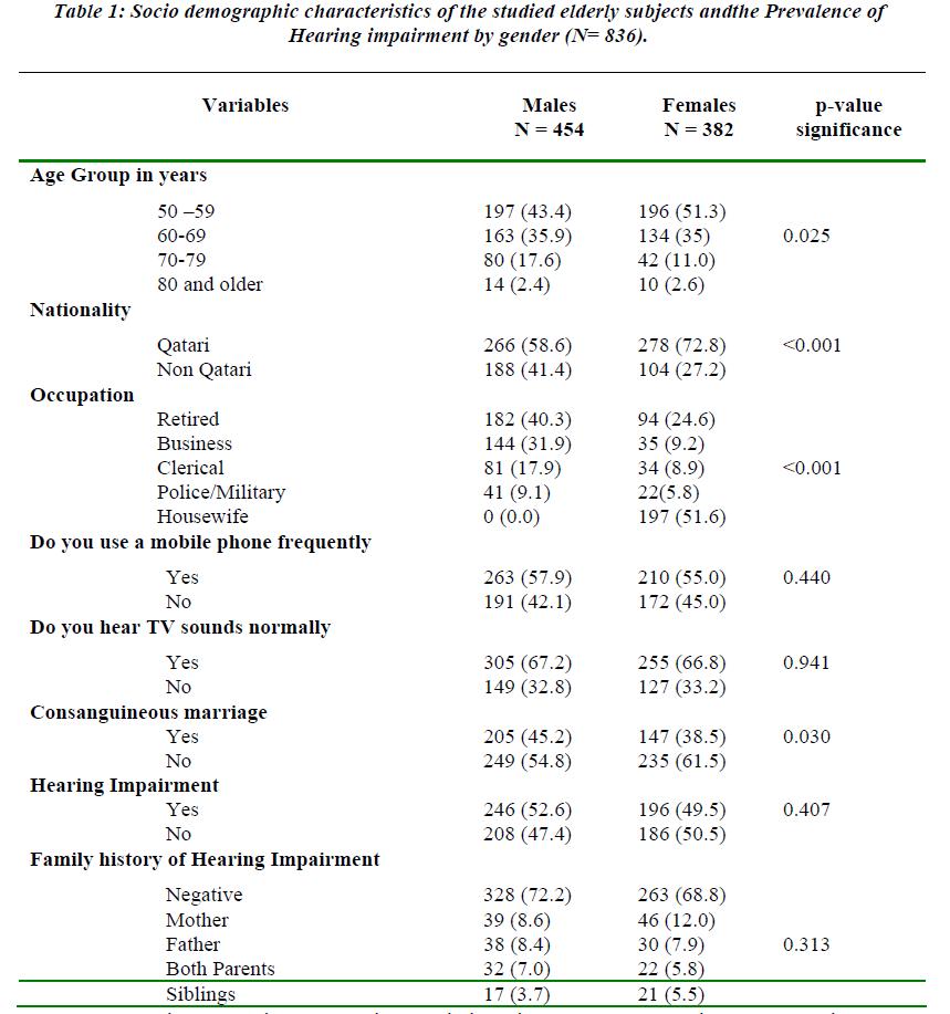 biomedres-Socio-demographic-characteristics-studied-elderly