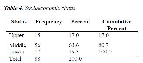 biomedres-Socioeconomic-status