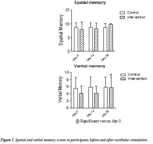 biomedres-Spatial-verbal-scores