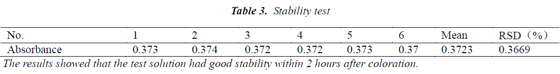 biomedres-Stability-test