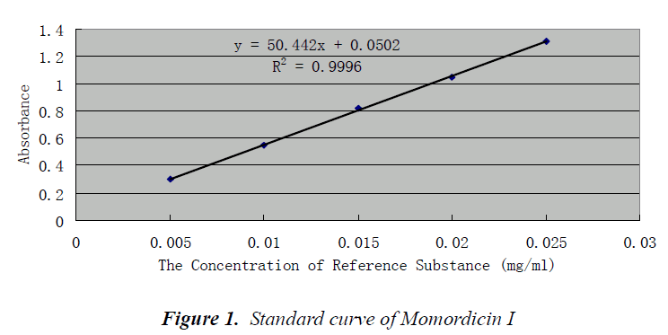 biomedres-Standard-curve