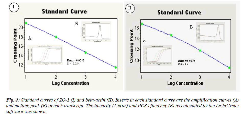 biomedres-Standard-curves