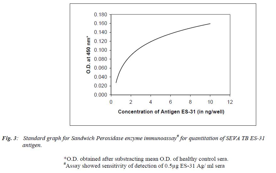 biomedres-Standard-graph-Sandwich-Peroxidase-enzyme-immunoassay