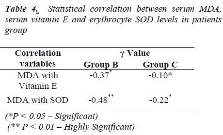 biomedres-Statistical-correlation-between-serum-MDA