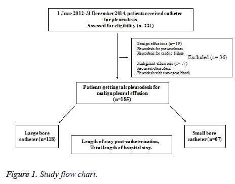 biomedres-Study-flow