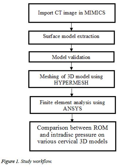 biomedres-Study-workflow