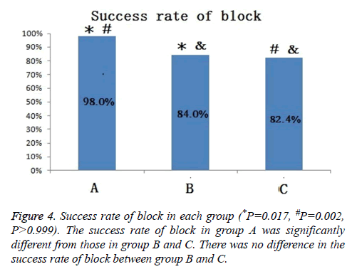 biomedres-Success-rate