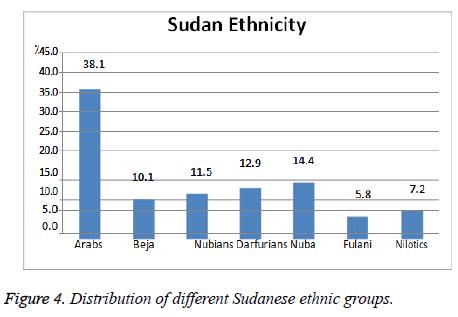 biomedres-Sudanese-ethnic