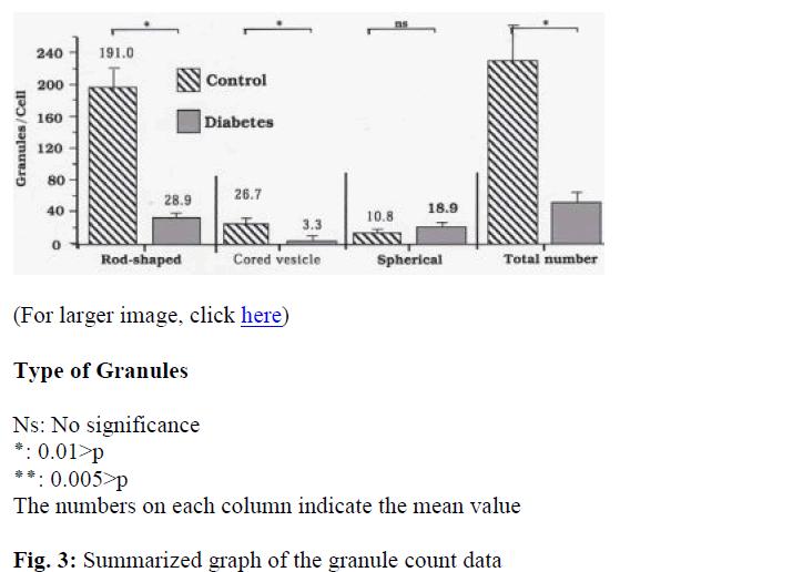 biomedres-Summarized-graph