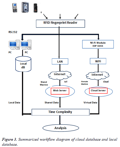 biomedres-Summarized-workflow-diagram