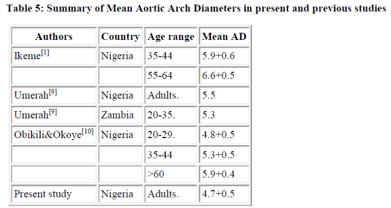 biomedres-Summary-Mean-Aortic-Arch
