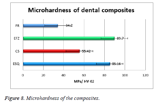 biomedres-Surface-Microhardness