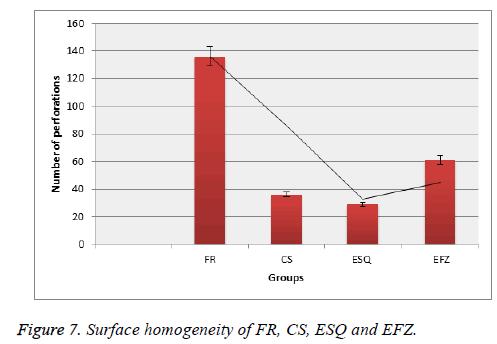 biomedres-Surface-homogeneity