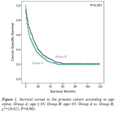 biomedres-Survival-curves