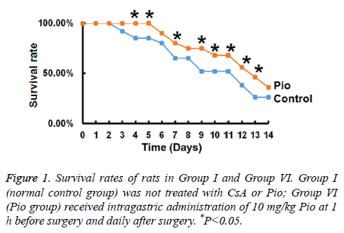 biomedres-Survival-rates