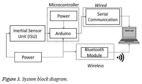 biomedres-System-block