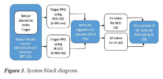 biomedres-System-block-diagram