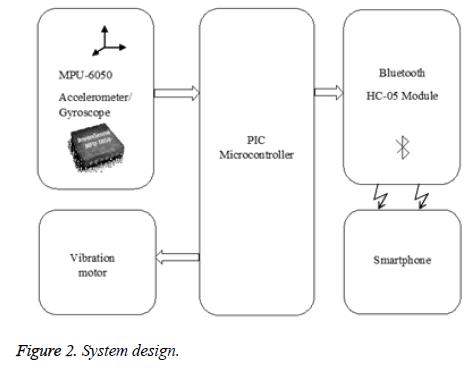 biomedres-System-design