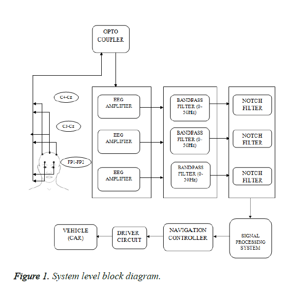 biomedres-System-level