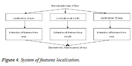 biomedres-System-localization