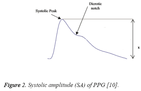 biomedres-Systolic-amplitude