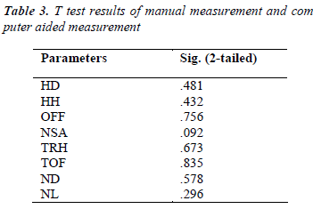 biomedres-T-test-results-manual-measurement