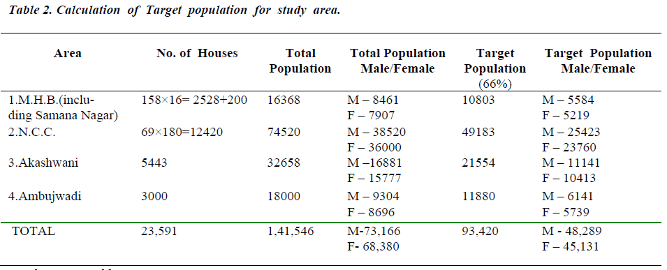 biomedres-Target-population-study-area