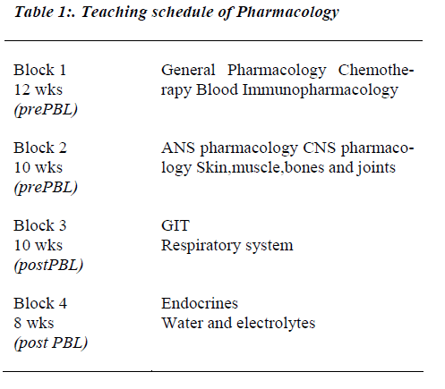 biomedres-Teaching-schedule-Pharmacology