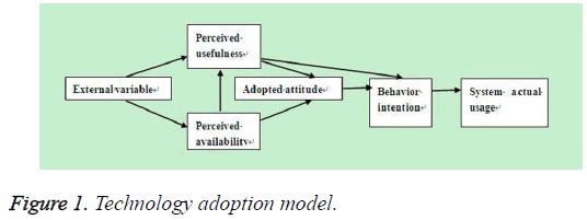 biomedres-Technology-adoption-model