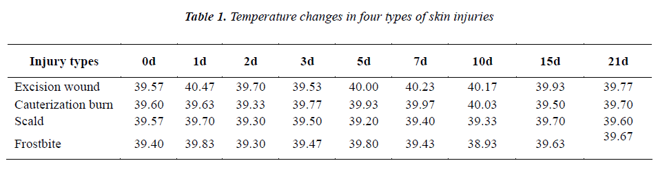 biomedres-Temperature-changes