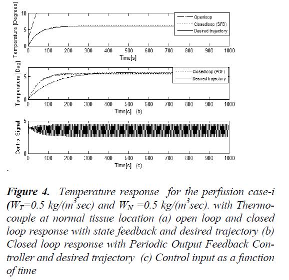 biomedres-Temperature-response
