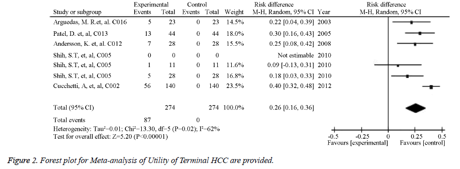 biomedres-Terminal-HCC