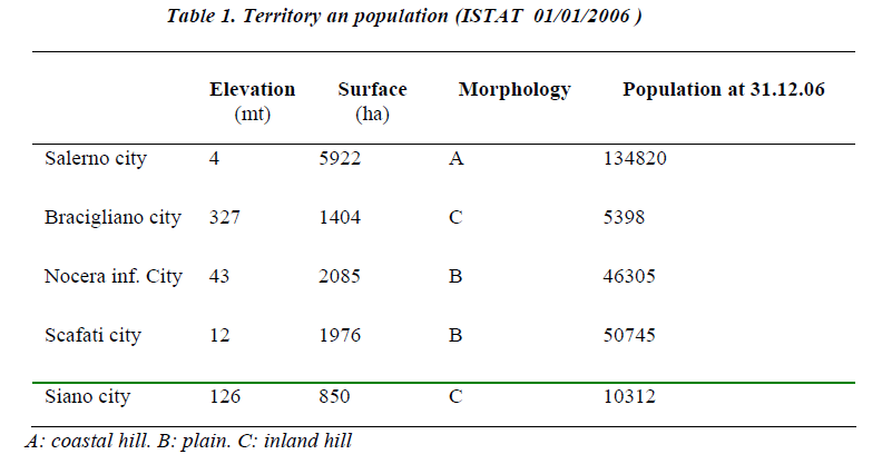 biomedres-Territory-population