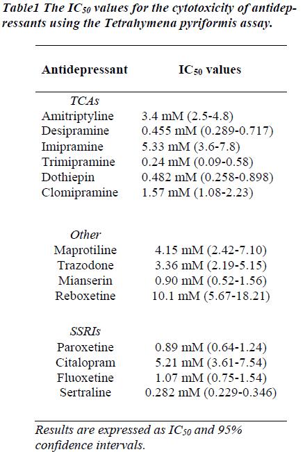 biomedres-Tetrahymena-pyriformis-assay