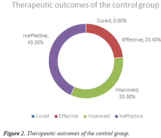 biomedres-Therapeutic-outcomes-control