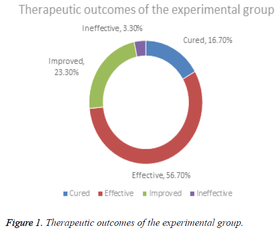 biomedres-Therapeutic-outcomes-experimental