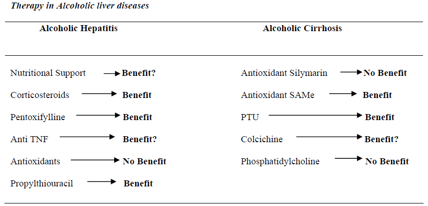 biomedres-Therapy-Alcoholic-liver-diseases