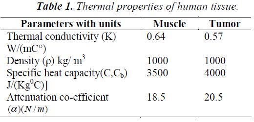 biomedres-Thermal-properties